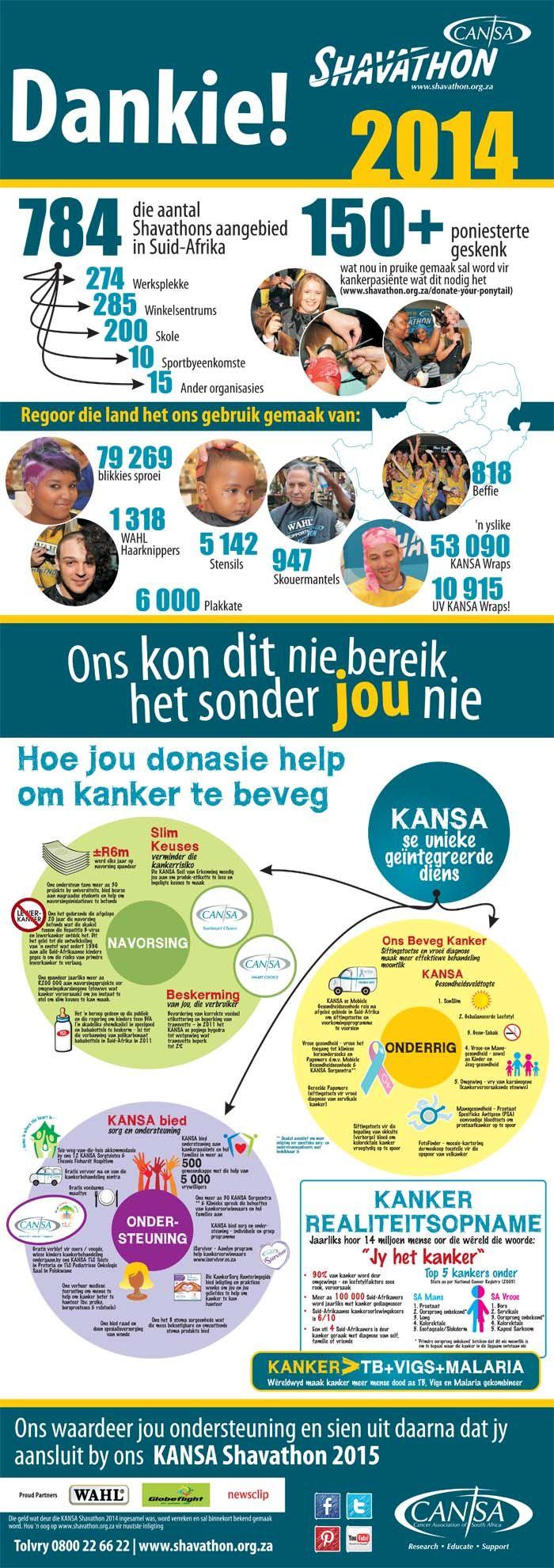 Shavathon Infographic 2014 Afrikaans