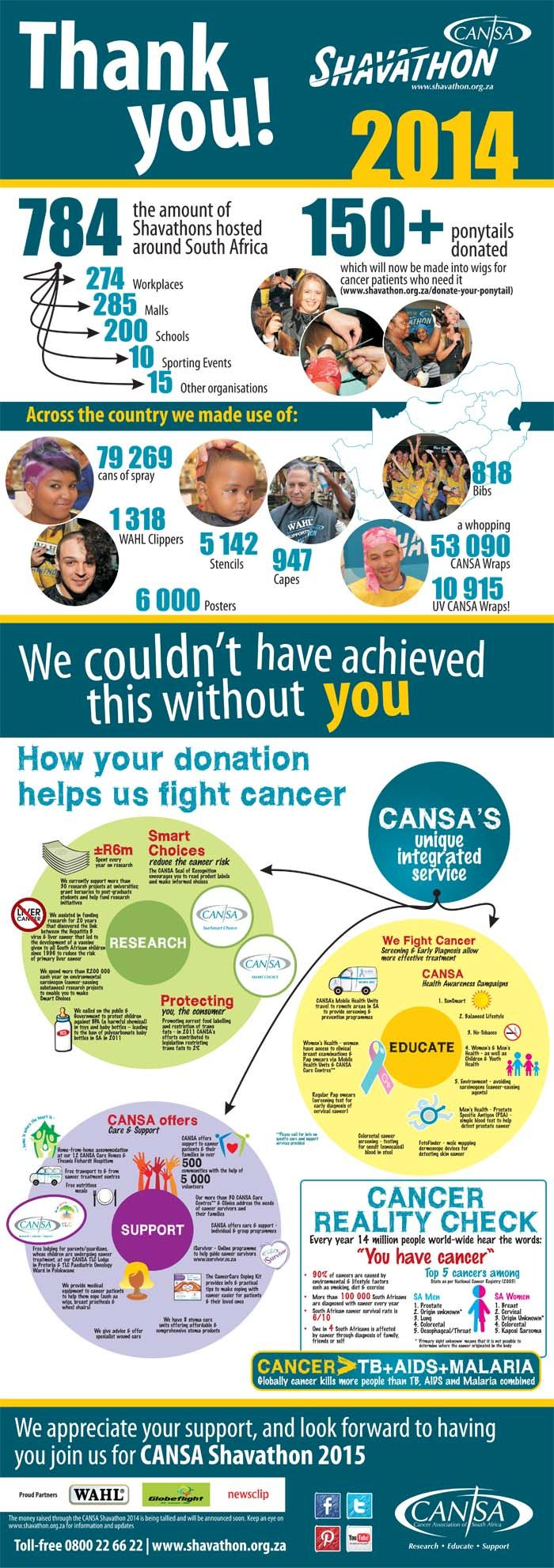 Thank You Shavathon Infographic 2014